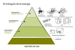 Triángulo energético